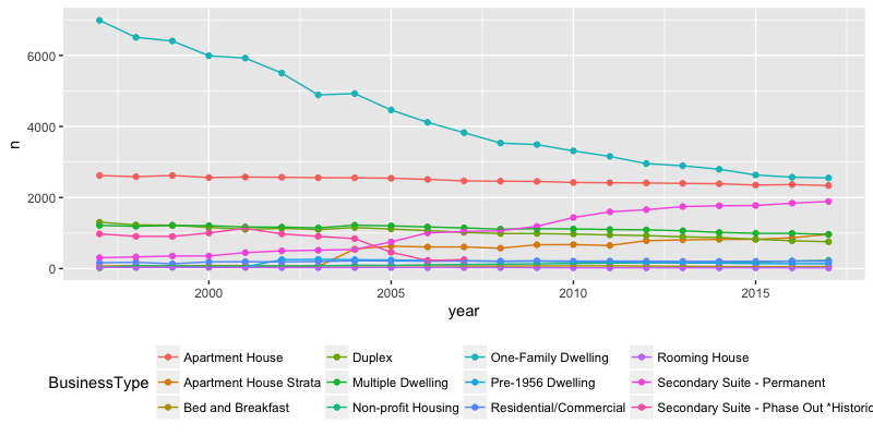 Housing business licenses by year since 1997